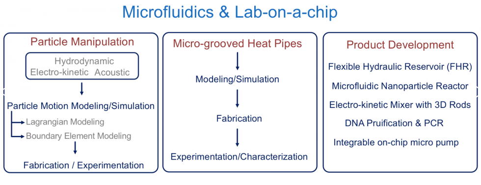 Microfluidics & Lab-on-a-chip Research Group (MLRG)