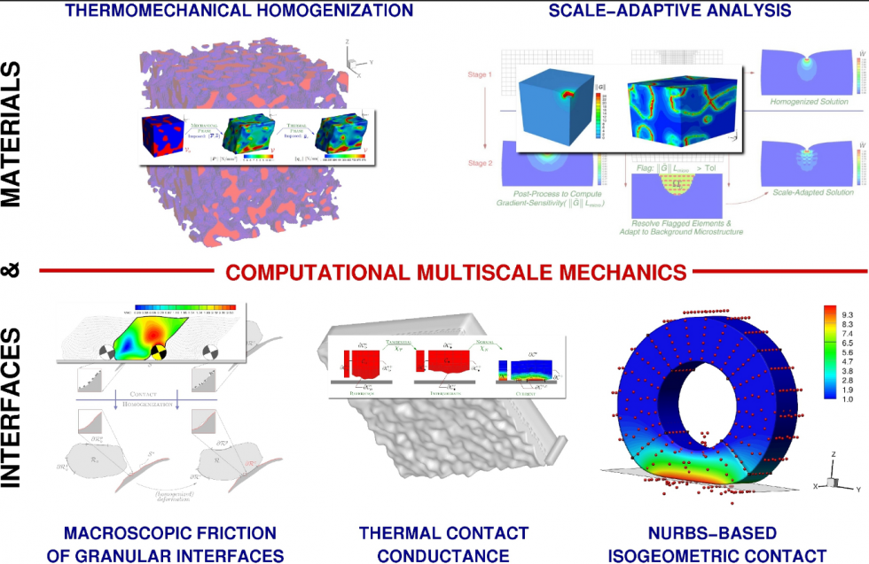 Computational Multiscale Mechanics Laboratory
